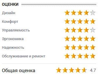 оценка Андрея Голубцова
