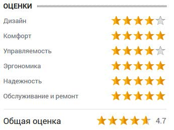 оценка Михаила Ковалева