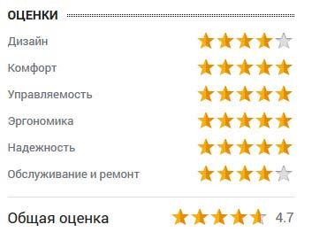 оценка Михаила Бреднева