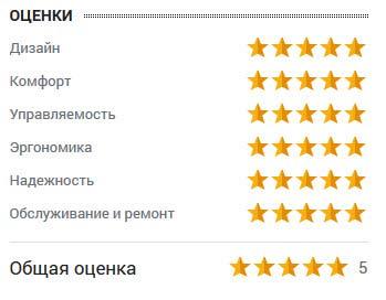 оценка Максима Севрюкова
