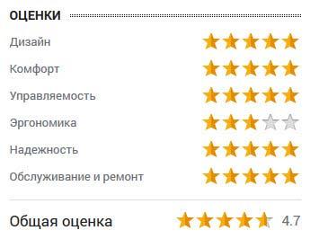 оценка от Игоря Яннаева