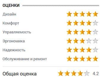 оценка от Андрея Ефимова