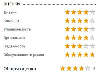оценка от Васи Васильева