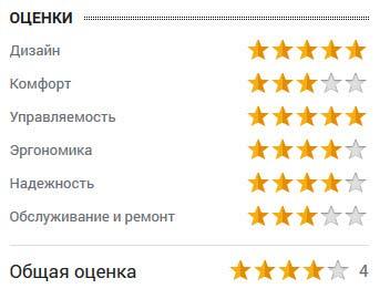 оценка Валерия Собянина