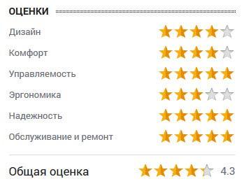 оценка Сергея Сливко