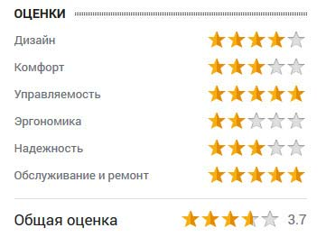 оценка Василия Житова