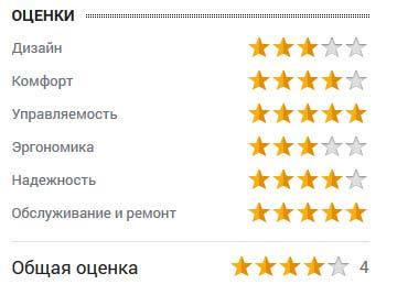 оценка Василия Федосова