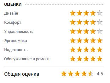 оценка Ильдара Салахиева