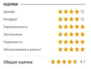 оценка Александра Ситникова