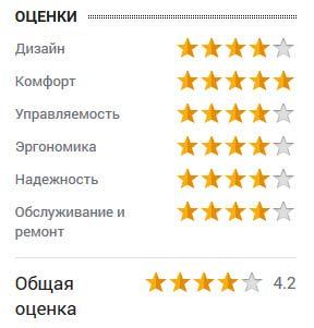 оценка Сергея Вострикова