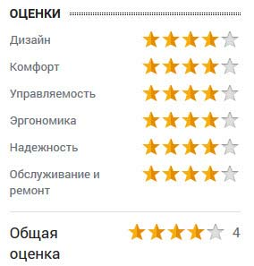 оценка Александра Никонова
