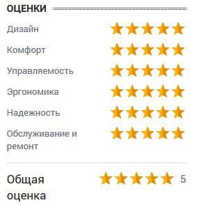 оценка Виктора Антонова