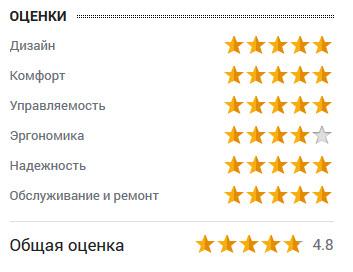 оценка Сергея Иванова