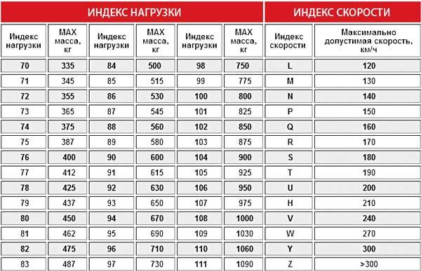 таблица индексов