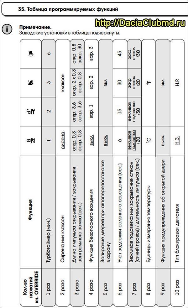 таблица опций
